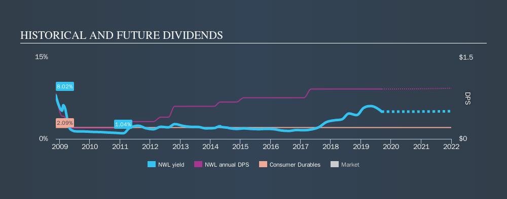 NasdaqGS:NWL Historical Dividend Yield, September 11th 2019