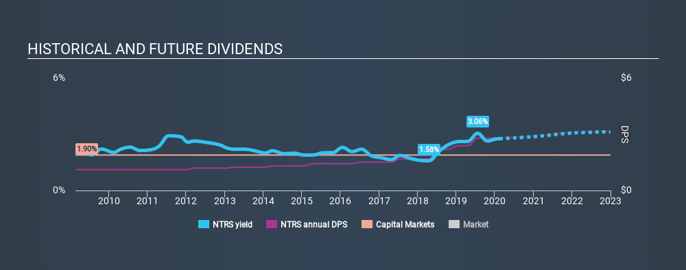 NasdaqGS:NTRS Historical Dividend Yield, February 14th 2020