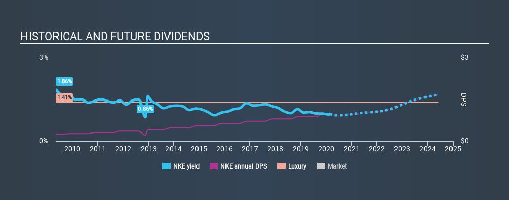 NYSE:NKE Historical Dividend Yield, February 23rd 2020