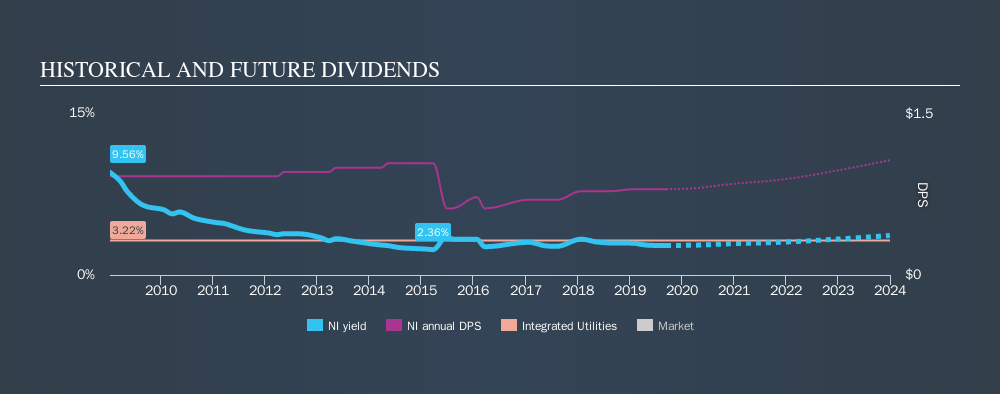 NYSE:NI Historical Dividend Yield, September 13th 2019