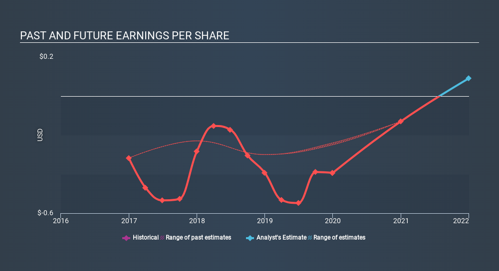 NasdaqCM:PXS Past and Future Earnings April 9th 2020