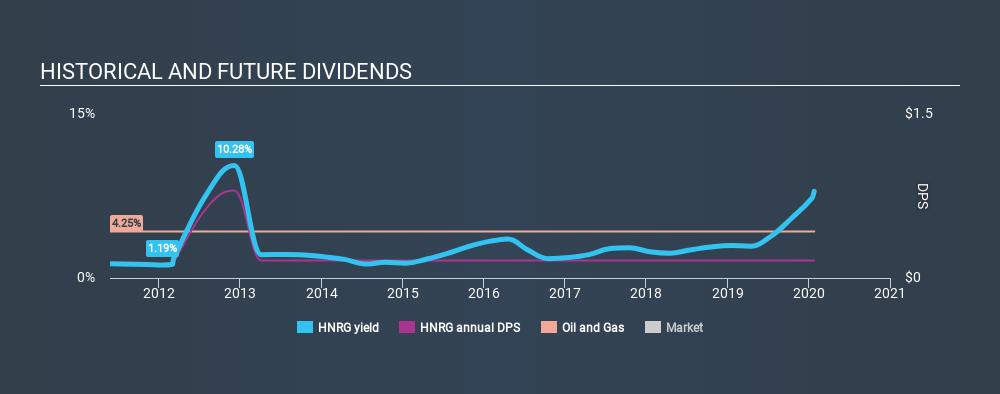 NasdaqCM:HNRG Historical Dividend Yield, January 26th 2020
