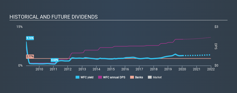 NYSE:WFC Historical Dividend Yield, January 13th 2020