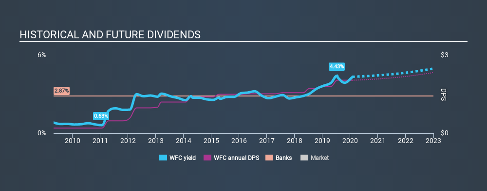 NYSE:WFC Historical Dividend Yield, February 1st 2020