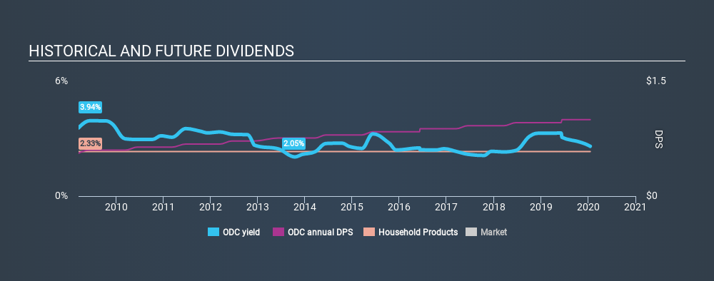 NYSE:ODC Historical Dividend Yield, January 17th 2020