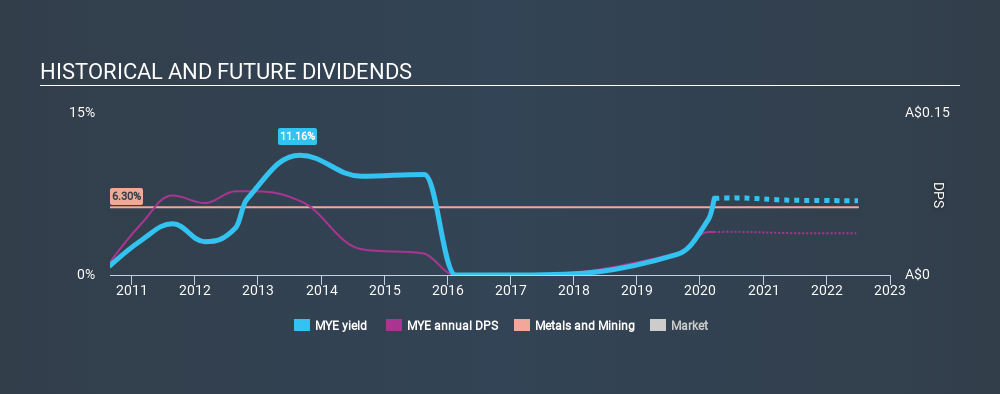 ASX:MYE Historical Dividend Yield, March 21st 2020