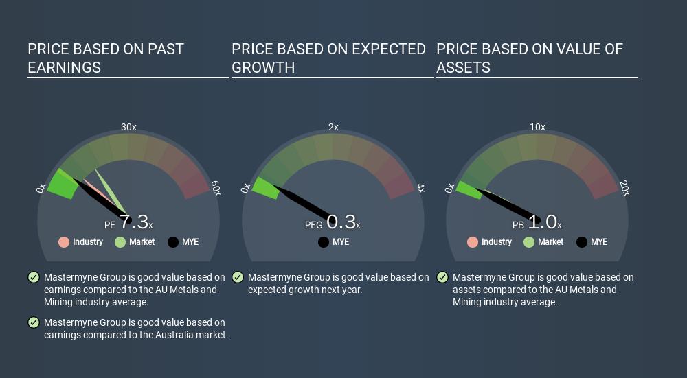 ASX:MYE Price Estimation Relative to Market, March 12th 2020