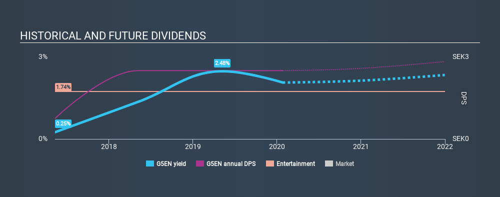 OM:G5EN Historical Dividend Yield, January 27th 2020