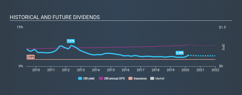 NYSE:ORI Historical Dividend Yield, March 2nd 2020