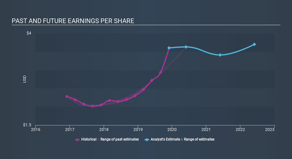 NasdaqGS:MLHR Past and Future Earnings, March 3rd 2020