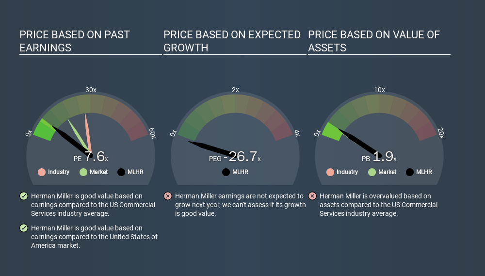 NasdaqGS:MLHR Price Estimation Relative to Market, March 10th 2020
