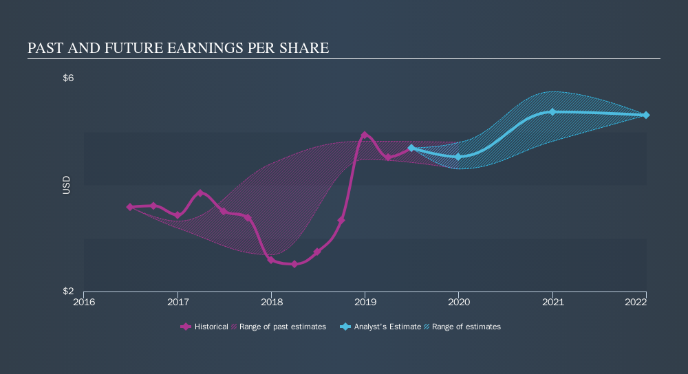 NYSE:OC Past and Future Earnings, September 17th 2019