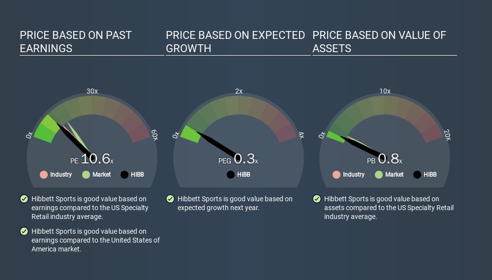 NasdaqGS:HIBB Price Estimation Relative to Market, March 12th 2020