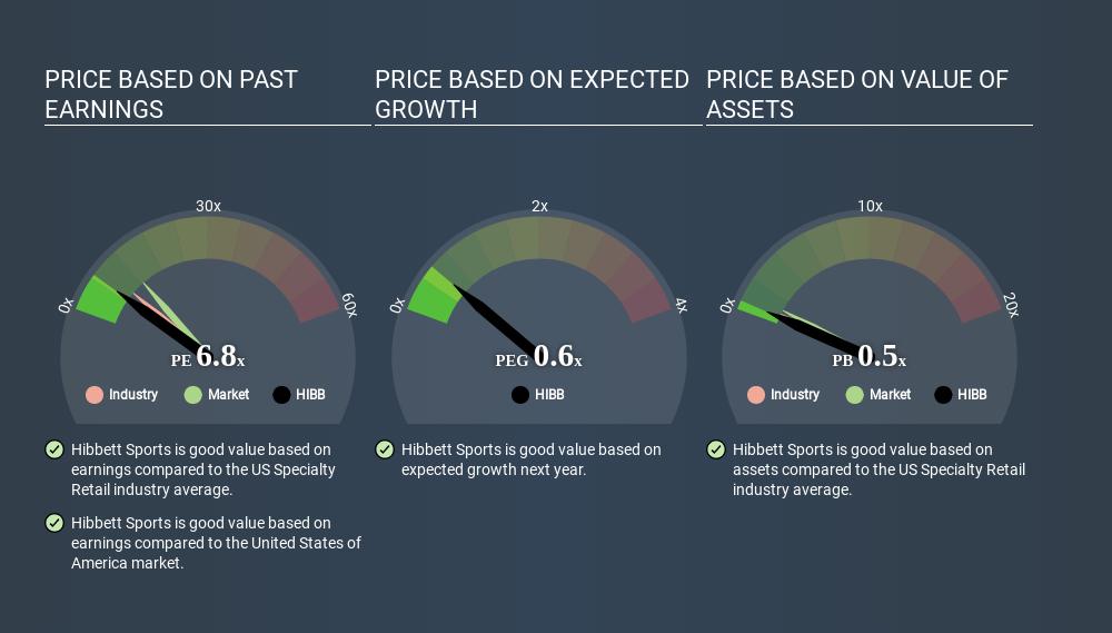 NasdaqGS:HIBB Price Estimation Relative to Market March 26th 2020
