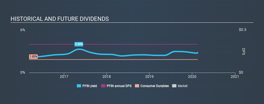 NasdaqGM:PFIN Historical Dividend Yield, February 17th 2020