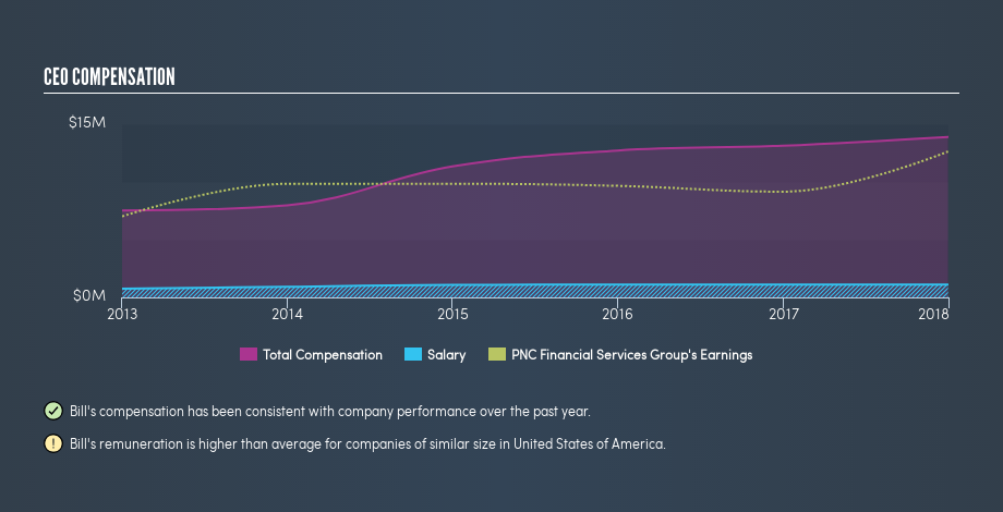 NYSE:PNC CEO Compensation, March 3rd 2019