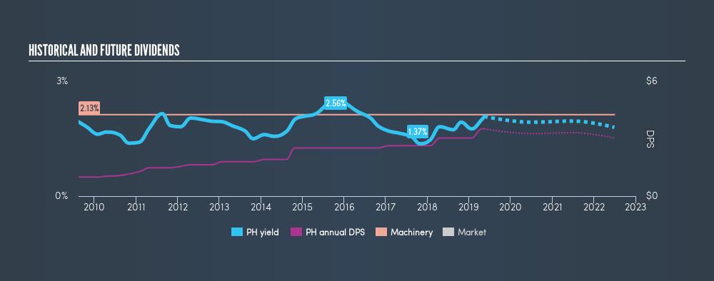 NYSE:PH Historical Dividend Yield, May 16th 2019