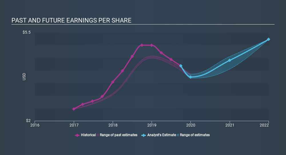 NasdaqGS:PATK Past and Future Earnings, January 7th 2020