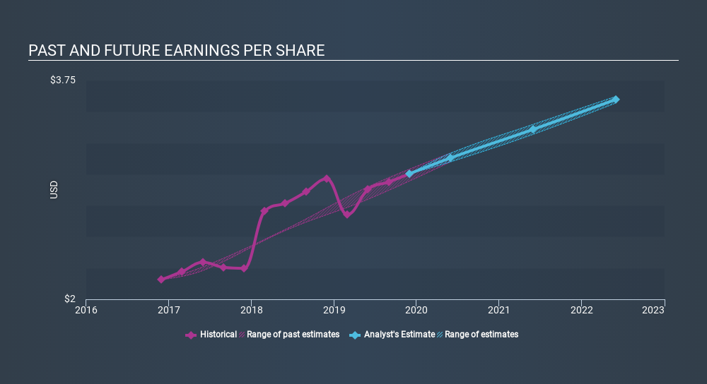 NasdaqGS:PAYX Past and Future Earnings, January 21st 2020