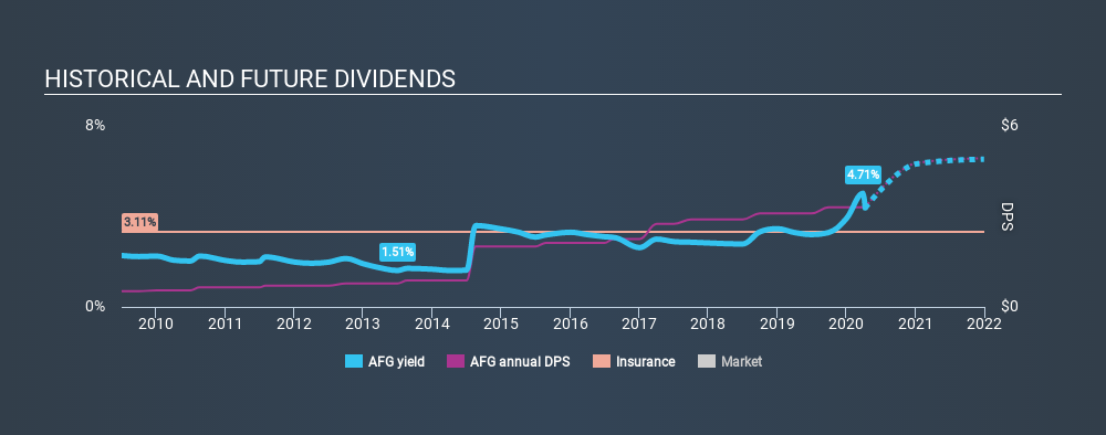 NYSE:AFG Historical Dividend Yield April 10th 2020