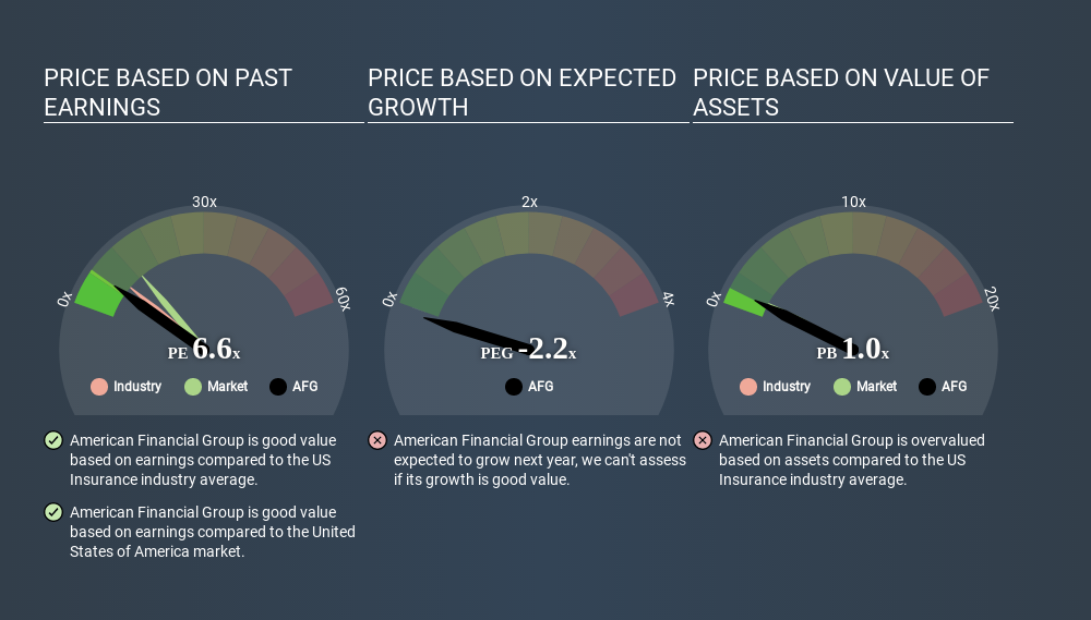 NYSE:AFG Price Estimation Relative to Market April 3rd 2020