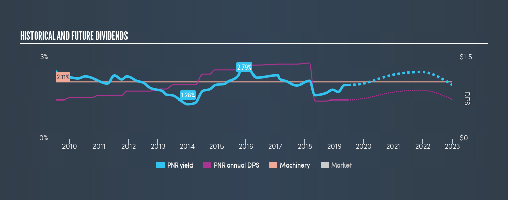 NYSE:PNR Historical Dividend Yield, June 19th 2019
