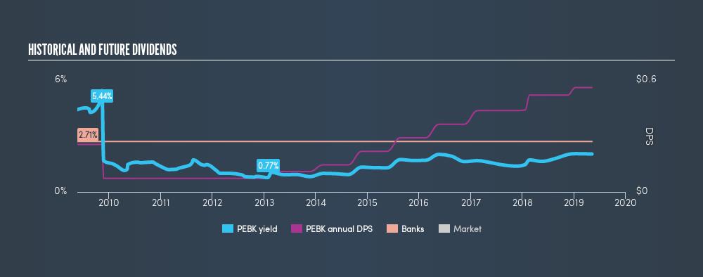 NasdaqGM:PEBK Historical Dividend Yield, May 8th 2019