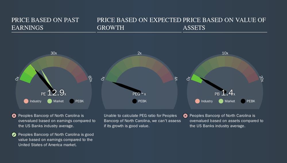 NasdaqGM:PEBK Price Estimation Relative to Market, October 22nd 2019