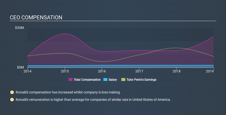 NYSE:TPC CEO Compensation, March 24th 2020