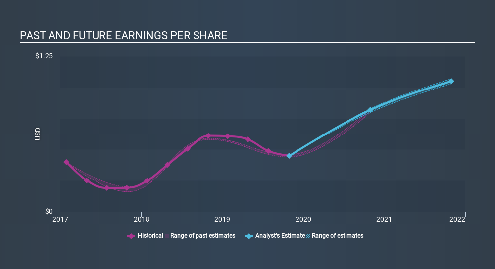 NasdaqGS:PLAB Past and Future Earnings, February 19th 2020
