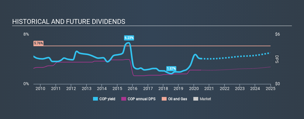 NYSE:COP Historical Dividend Yield June 14th 2020