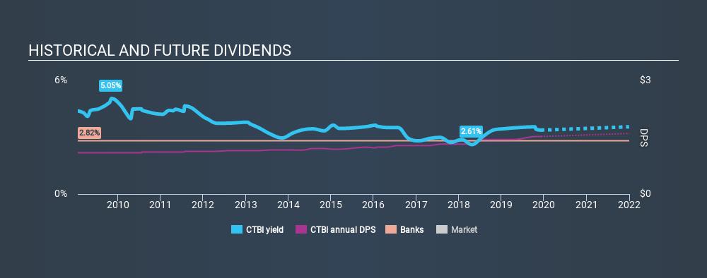 NasdaqGS:CTBI Historical Dividend Yield, December 7th 2019