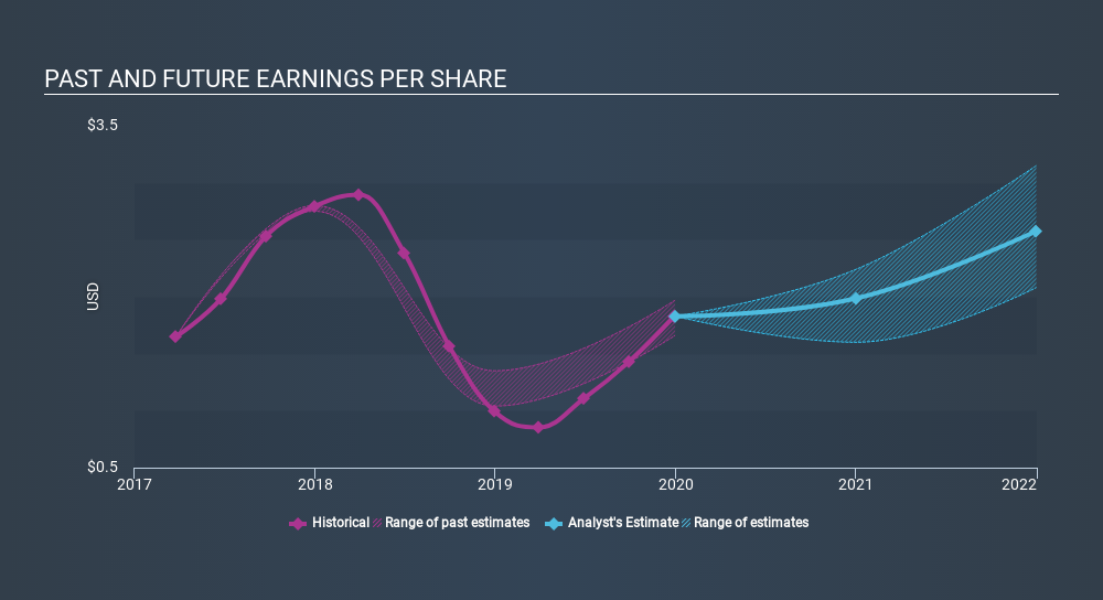 NasdaqGS:PPC Past and Future Earnings, February 27th 2020