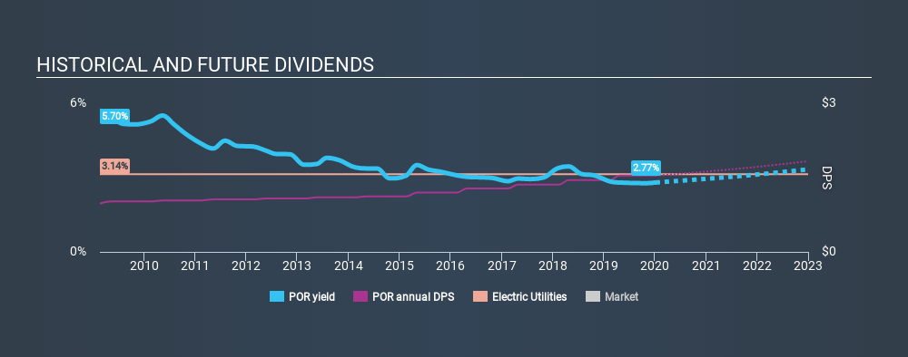 NYSE:POR Historical Dividend Yield, January 8th 2020