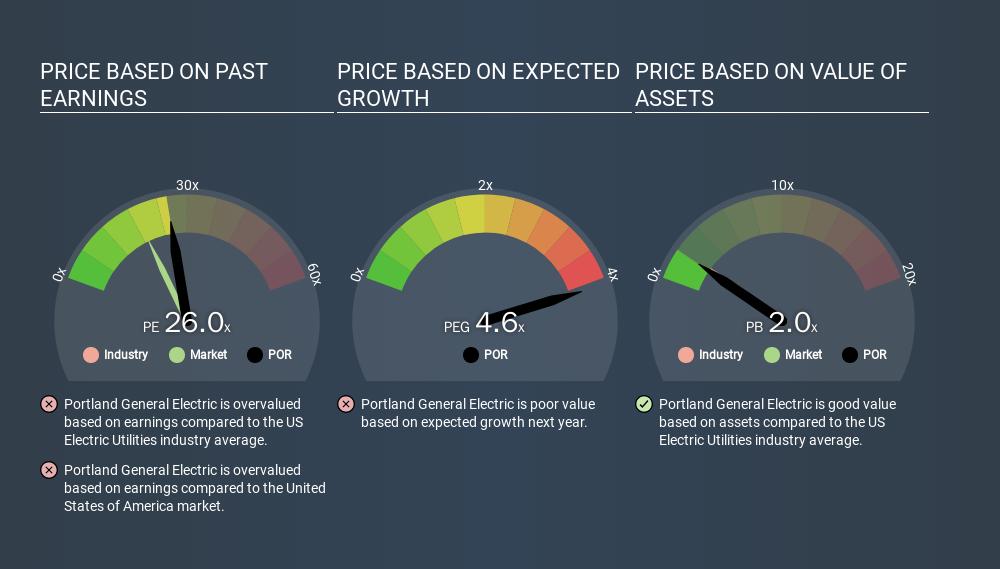 NYSE:POR Price Estimation Relative to Market, January 21st 2020