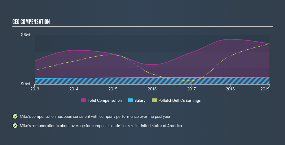 Does PotlatchDeltic Corporation's (NASDAQ:PCH) CEO Pay Compare Well