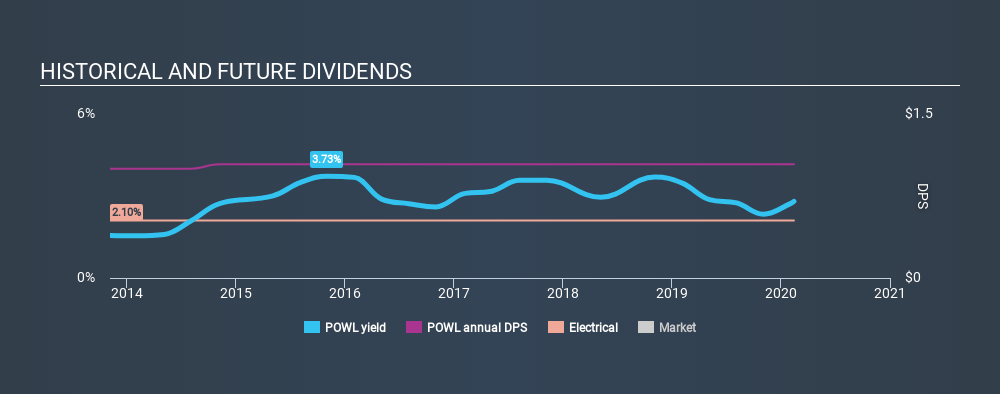 NasdaqGS:POWL Historical Dividend Yield, February 14th 2020
