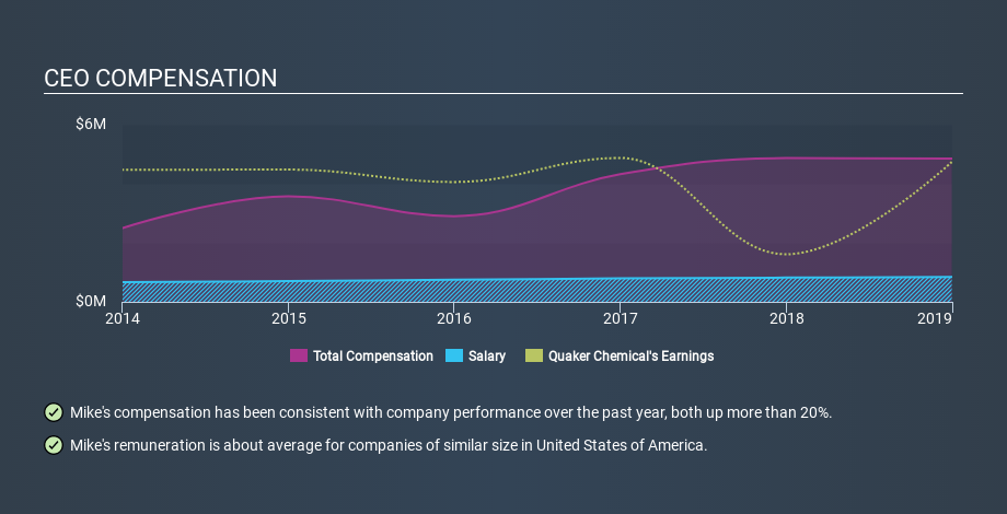 NYSE:KWR CEO Compensation, February 14th 2020