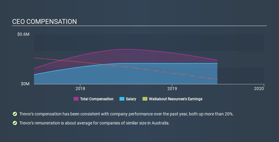 ASX:WKT CEO Compensation May 6th 2020