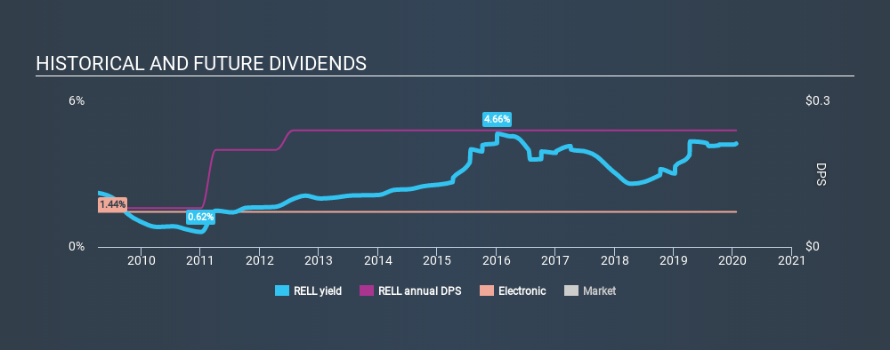 NasdaqGS:RELL Historical Dividend Yield, January 22nd 2020