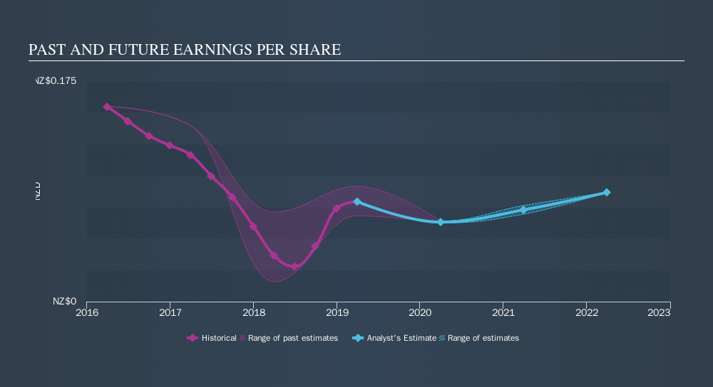 NZSE:AUG Past and Future Earnings, November 8th 2019