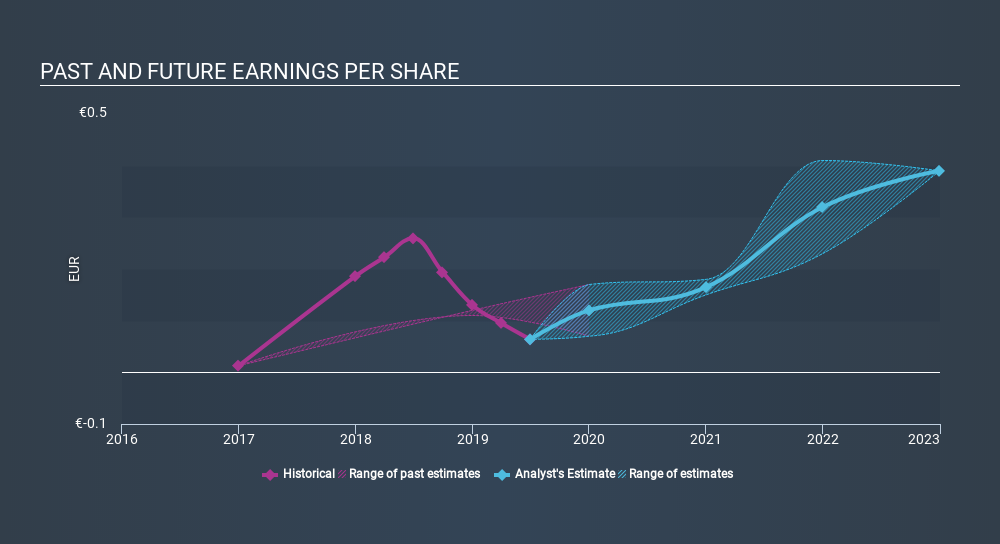 HLSE:FELLOW Past and Future Earnings, January 26th 2020