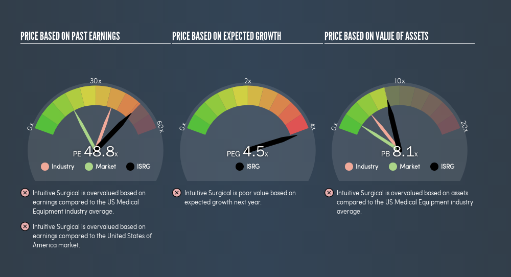 NasdaqGS:ISRG Price Estimation Relative to Market, May 20th 2019