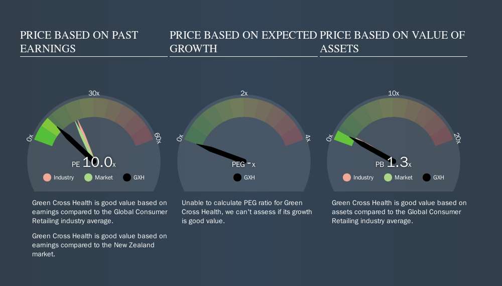 NZSE:GXH Price Estimation Relative to Market, September 13th 2019