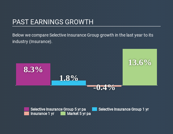 NasdaqGS:SIGI Past Earnings Growth June 15th 2020