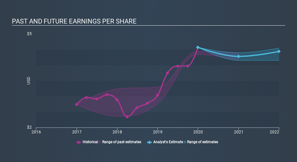 NasdaqGS:SIGI Past and Future Earnings, March 10th 2020