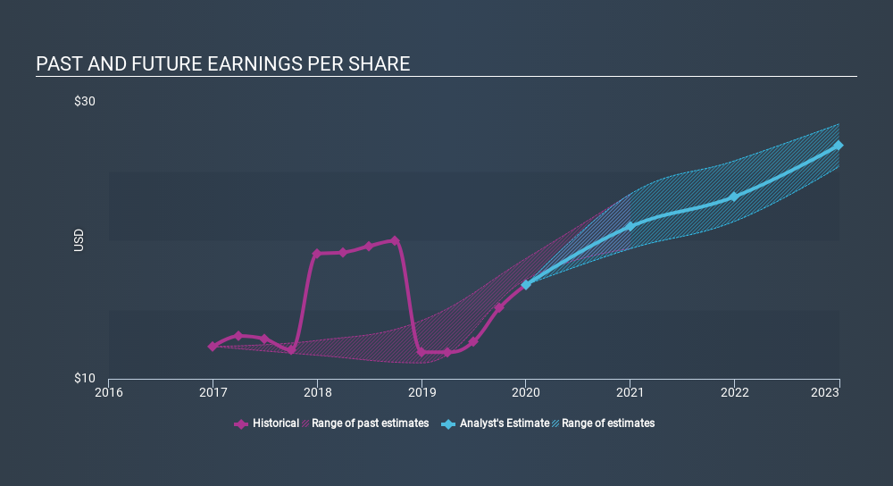 NYSE:SHW Past and Future Earnings, February 18th 2020