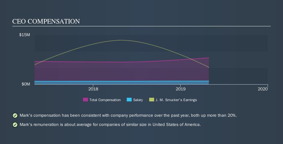 NYSE:SJM CEO Compensation, September 23rd 2019
