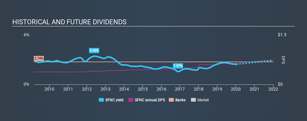 NasdaqGS:SFNC Historical Dividend Yield, January 8th 2020