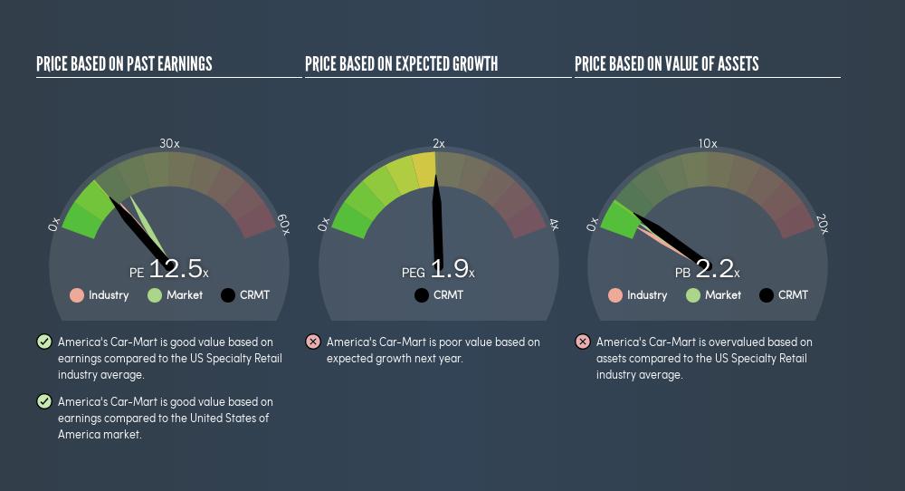 NasdaqGS:CRMT Price Estimation Relative to Market, August 5th 2019